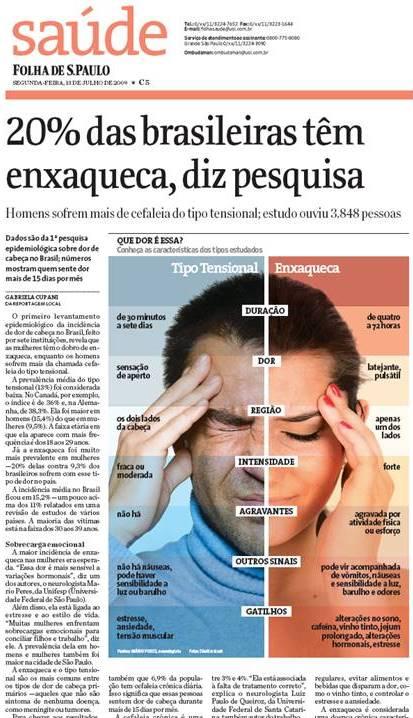 Enxaqueca no Brasil