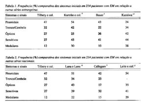 esclerose multipla tabela